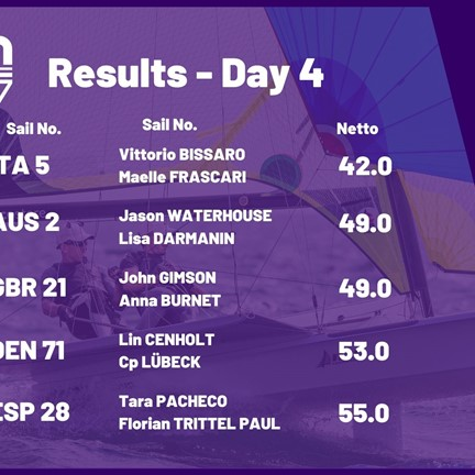 Results from Day 4